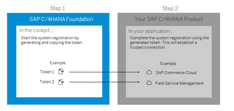 SAP Cloud Platform Extension Factory Integration
