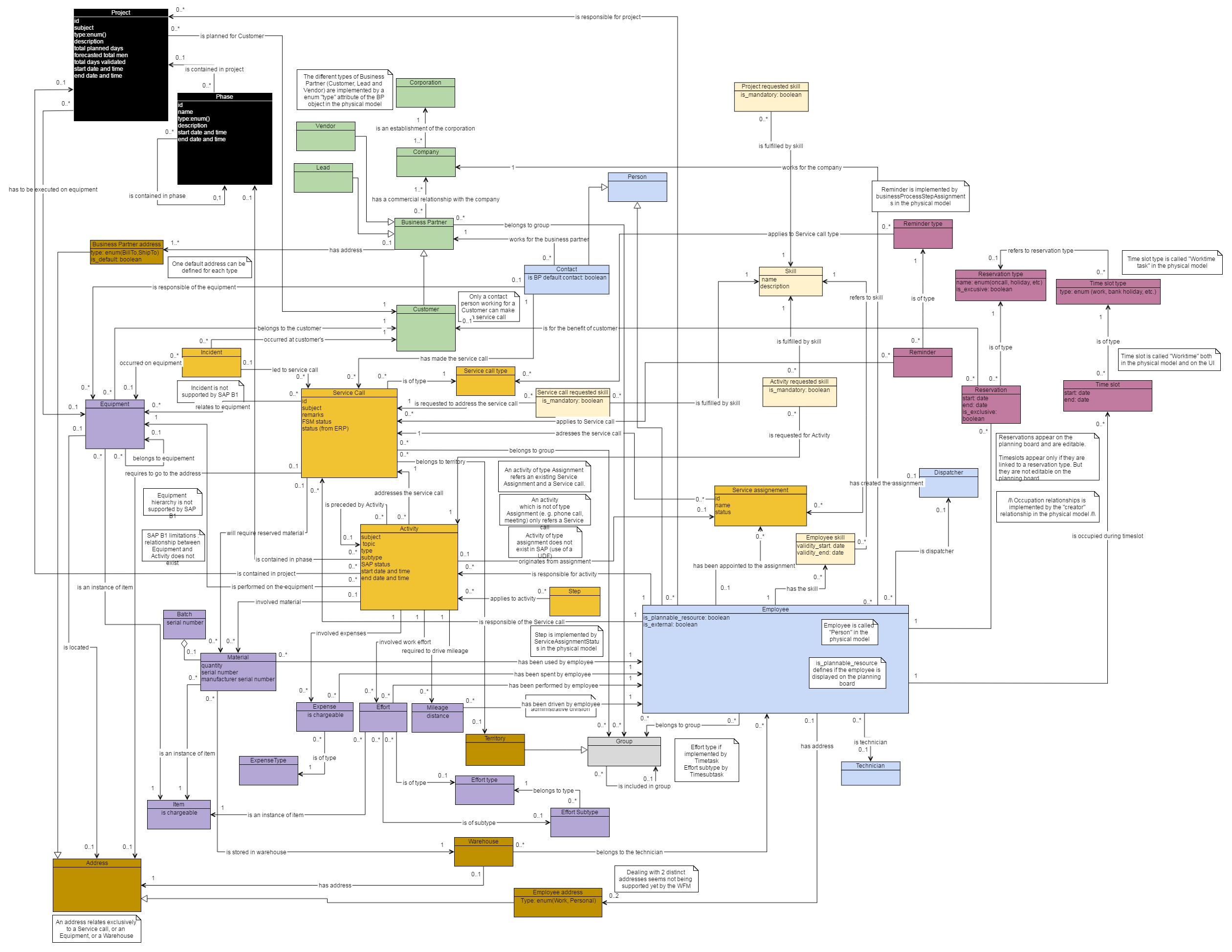 8 data model 82 mapping guidelines pooptronica Image collections