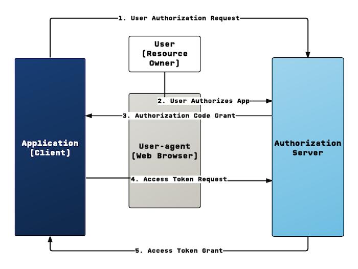 OAuth API