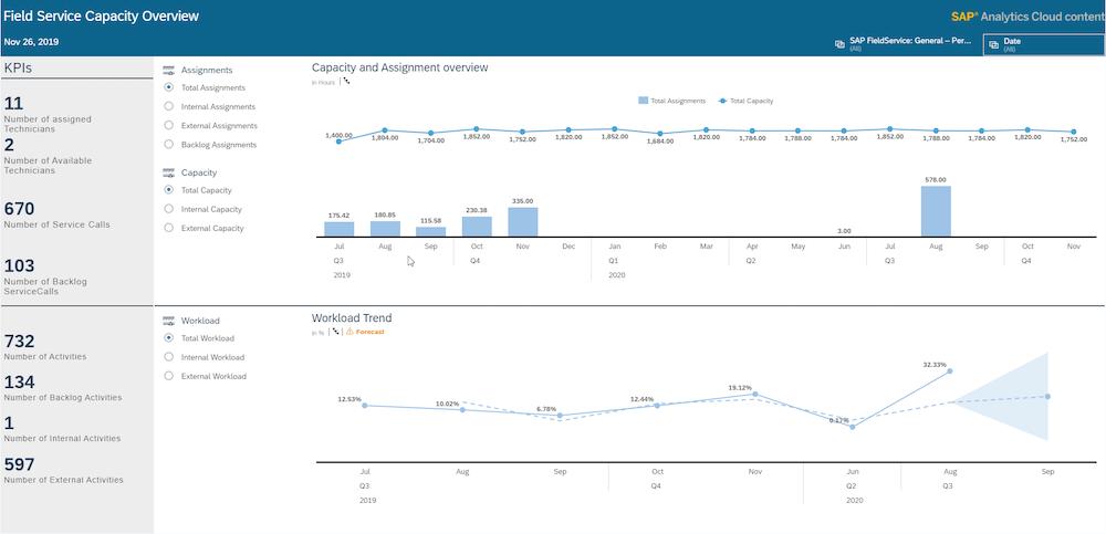 SAP Analytics Cloud Integration